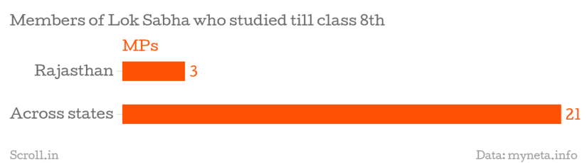 1449847168-462_members-of-lok-sabha-who-studied-till-class-8th-mps-chartbuilder