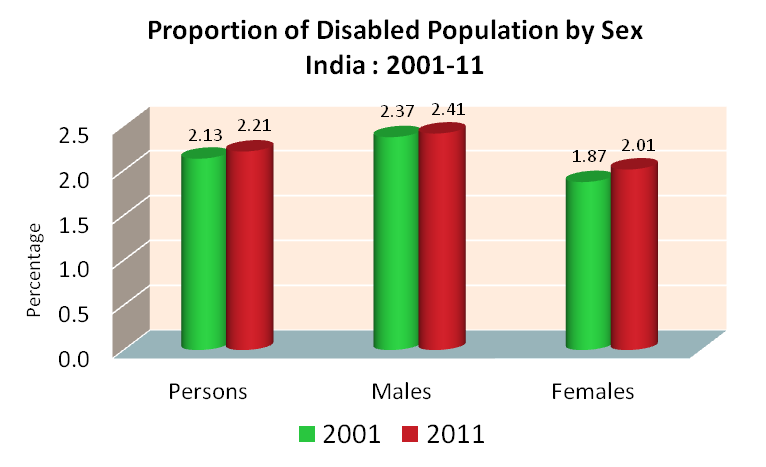 disabled-population-by-sex-india-2001-2011a