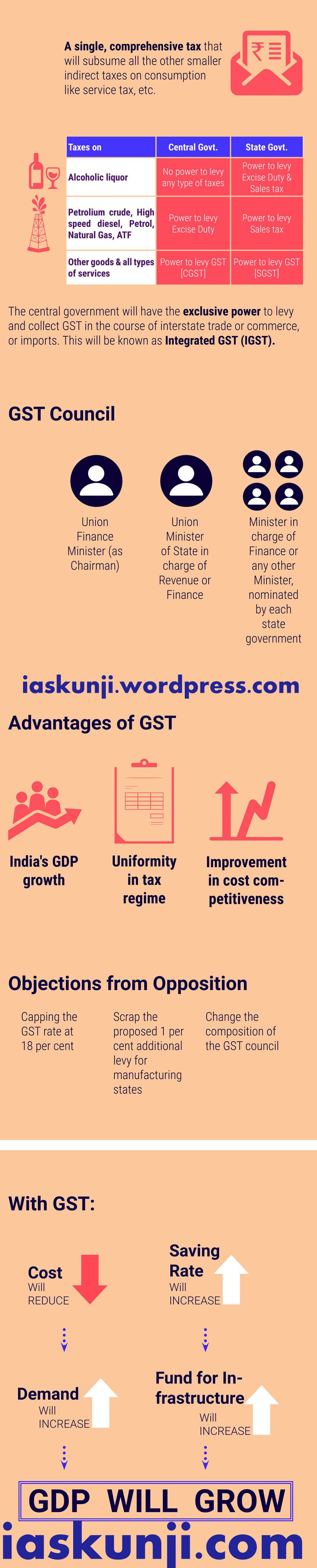 GST-infograph1