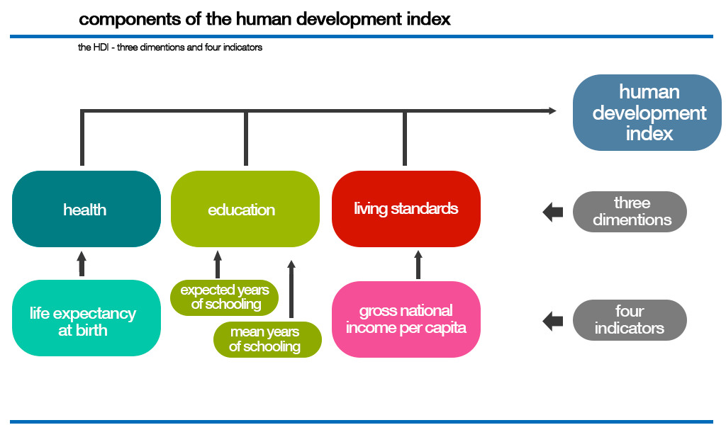 human-development-index-diagram-1024