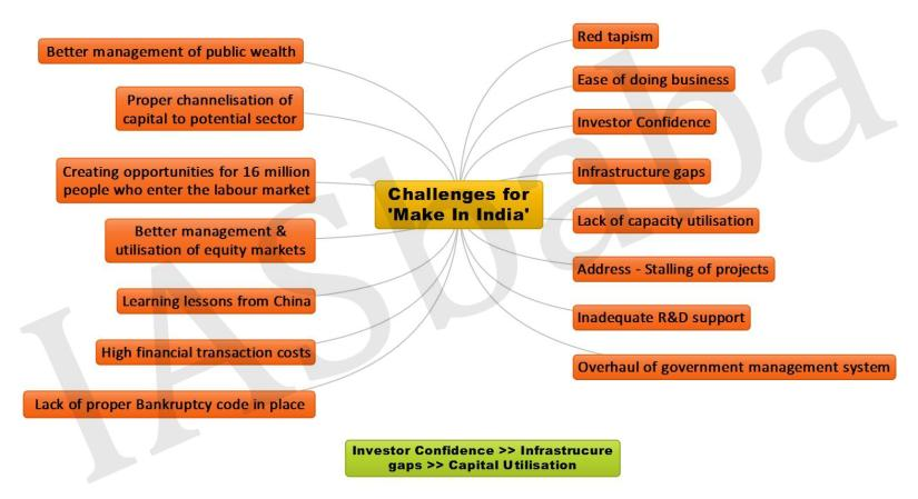 challenges-for-make-in-india-jpeg
