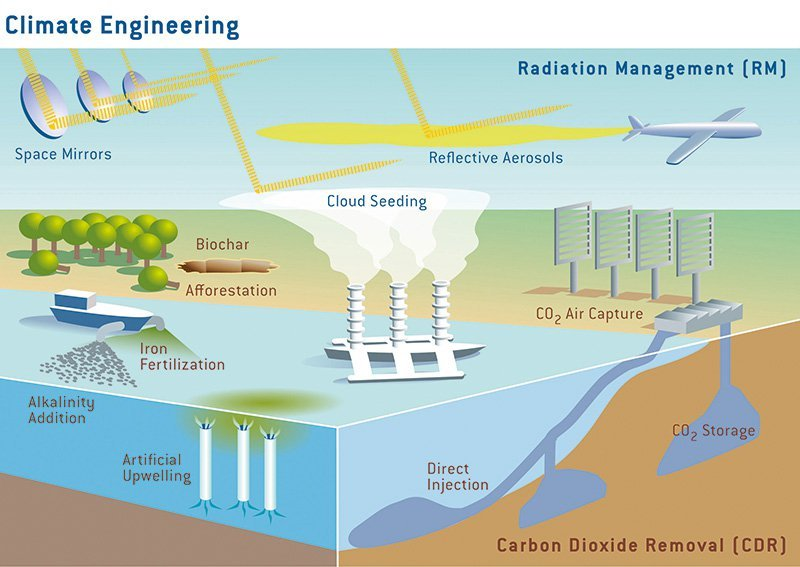 climate-engineering