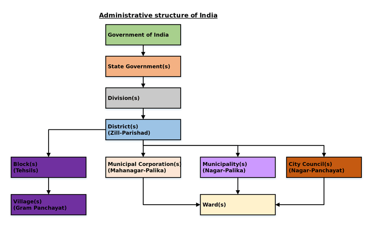 administrative_structure_of_india-svg