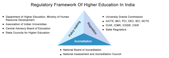 regulation-in-higher-education