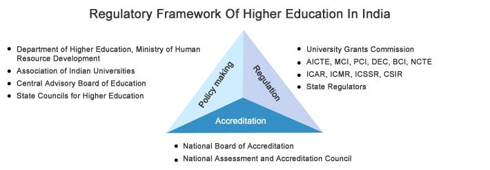 regulation-in-higher-education