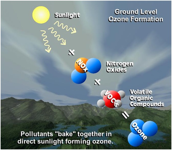 1440236174-ground-level-ozone-pollution