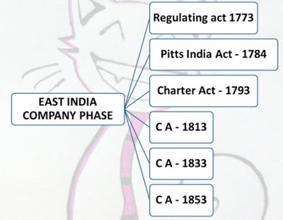 Image result for The Charter Act of 1793